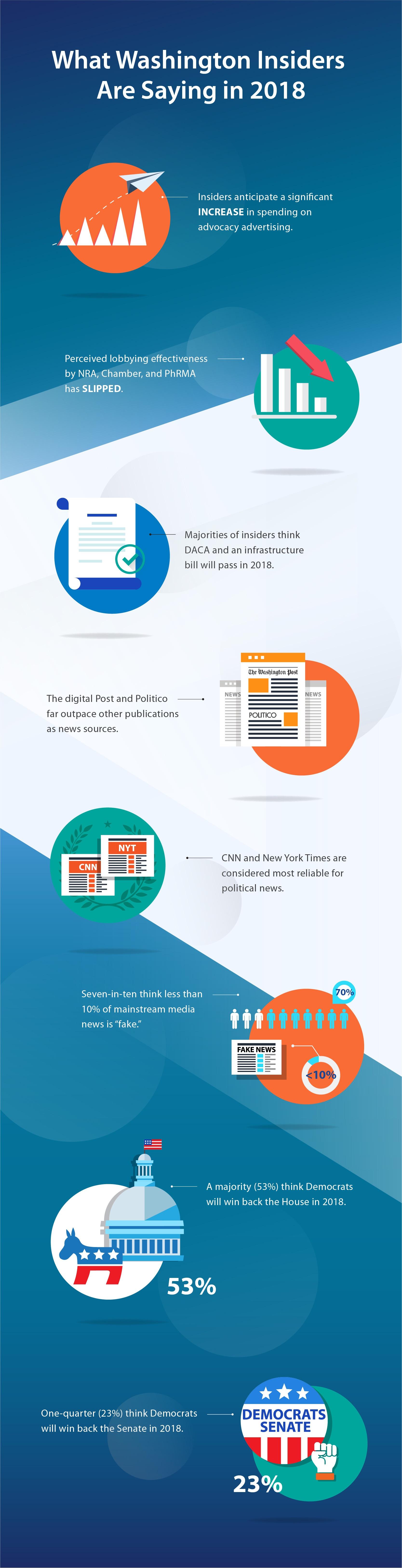 Washington Insiders Survey 2018 Infographic.jpg